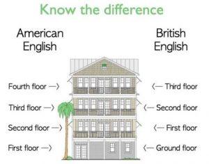 Diferencia de roof entre inglés británico y americano