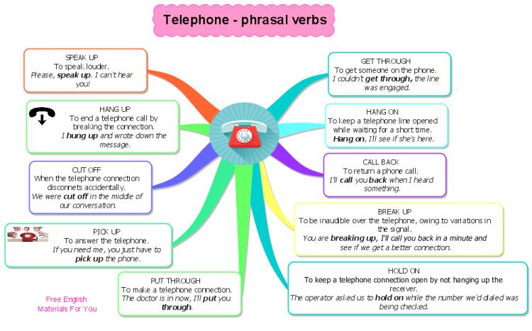 Mapa mental sobre Phrasal Verbs con mayor extensión